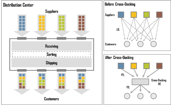 cross-docking-chart